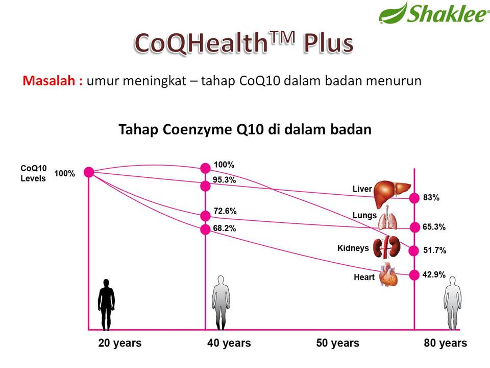 Tahap CoQ10 Mengikut Umur