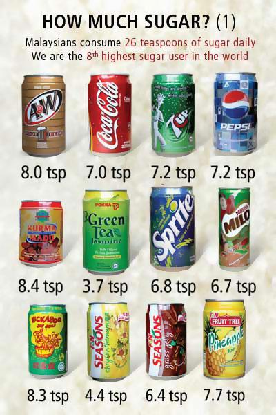 Kandungan Gula Dalam Air Tin