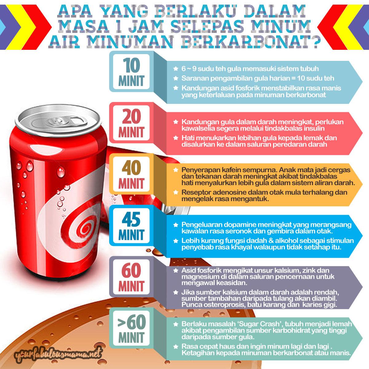 Bahaya Minuman Berkarbonat