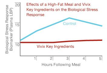 Kajian klinikal vivix shaklee