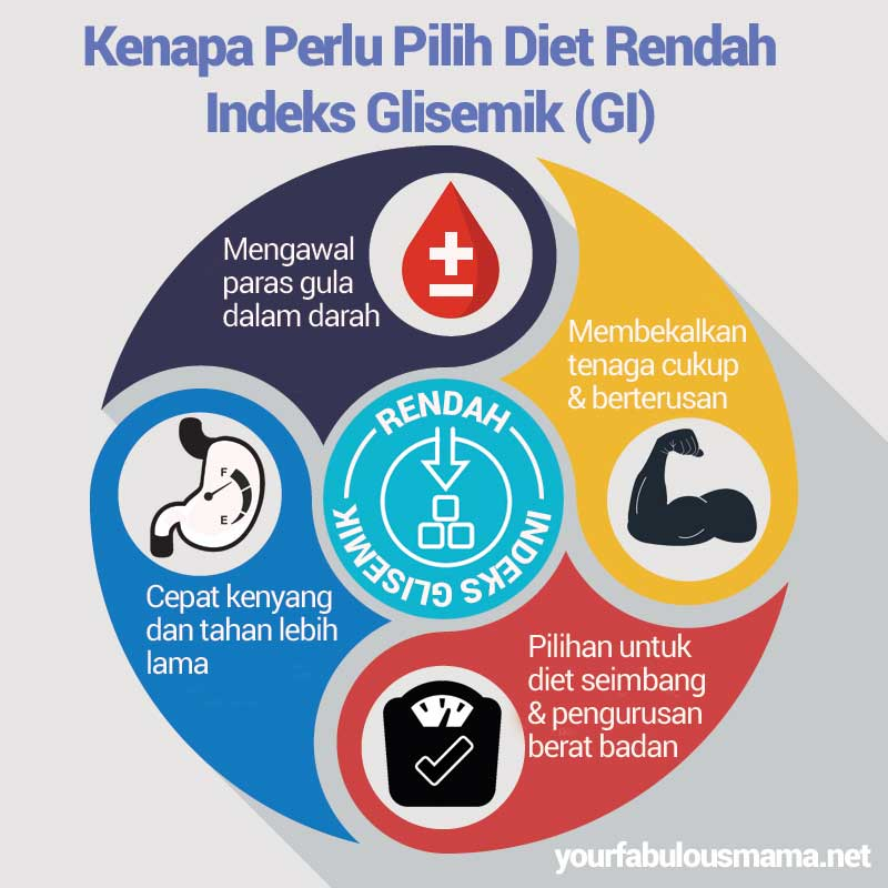 Kenapa Perlu Pilih Diet Rendah Indeks Glisemik