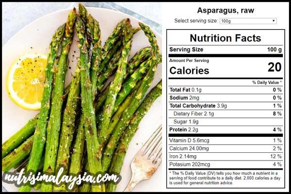 Fakta Nutrisi Asparagus