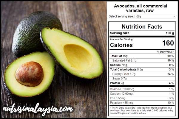 Fakta Nutrisi Avokado