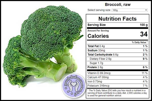 Fakta Nutrisi Brokoli