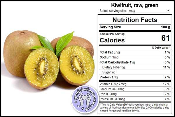Fakta Nutrisi Buah Kiwi
