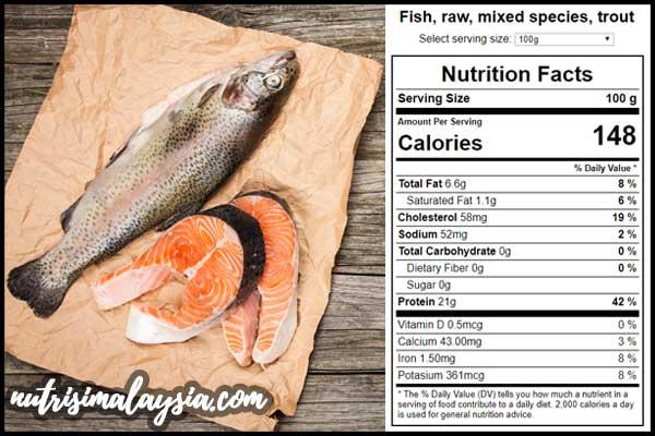Fakta Nutrisi Ikan Trout