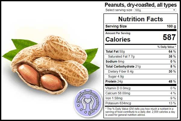 Fakta Nutrisi Kacang Tanah